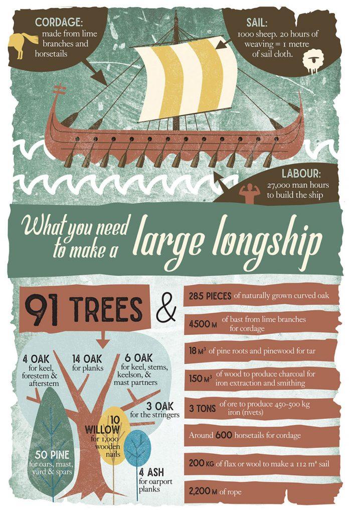 Dublinia Longboat