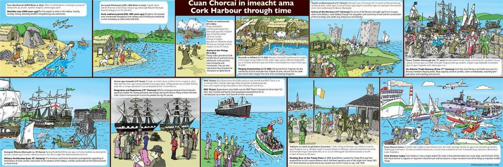 Cork-Harbour-through-time