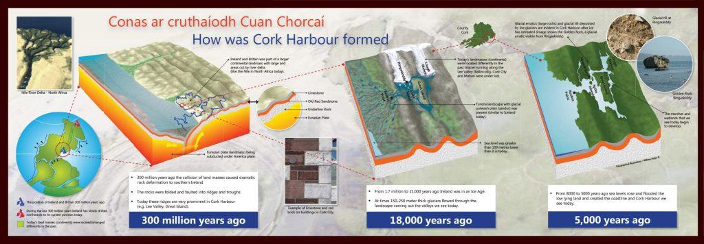 Cork-Harbour-Histort-Ill
